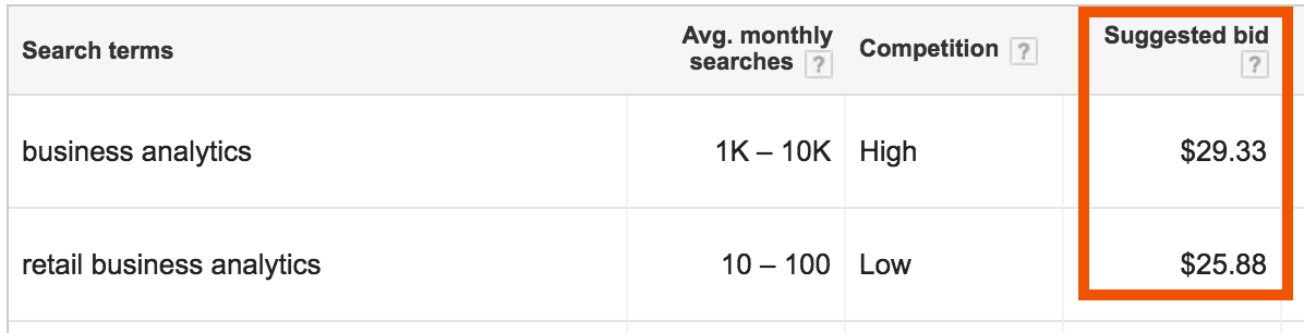 Keyword planner vertical targeting example