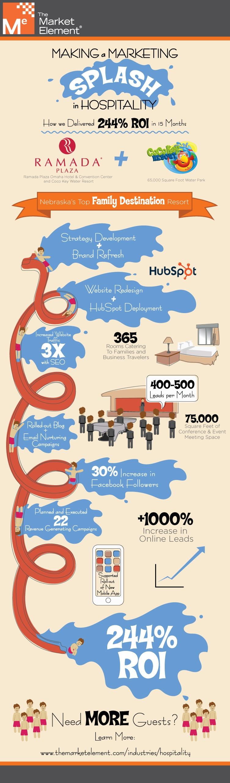 Marketing Hospitality Infographic