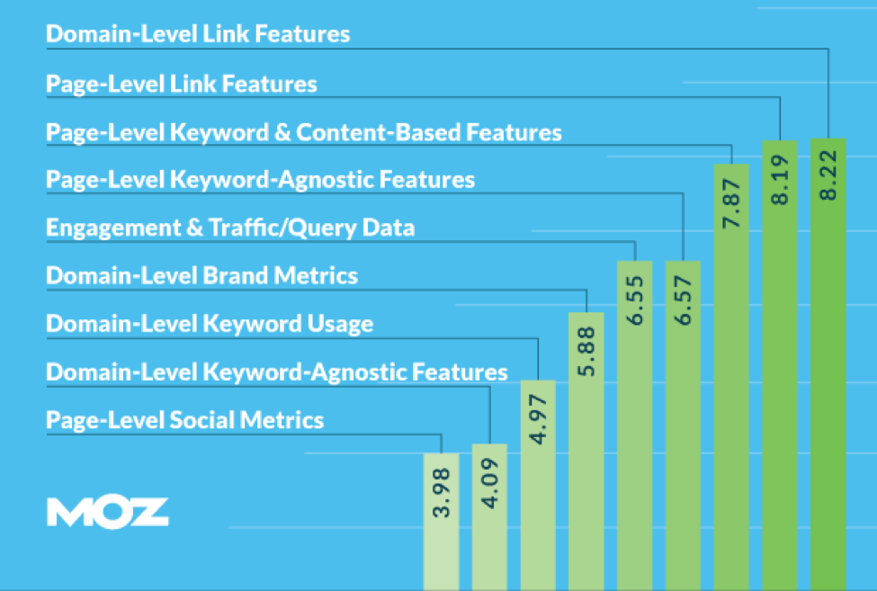 Search Engine Ranking Factors 2015 Report