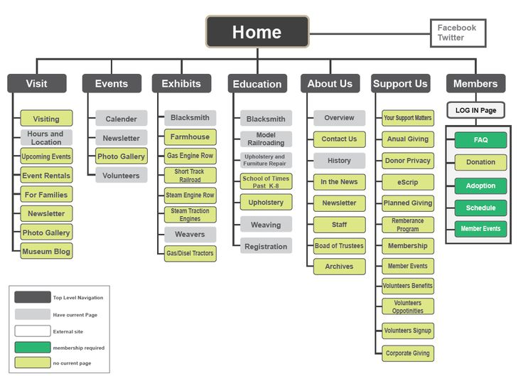 Sitemap Visual.jpg